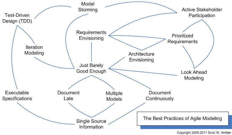 5 Software Development Life Cycle (SDLC) Models and Their ...