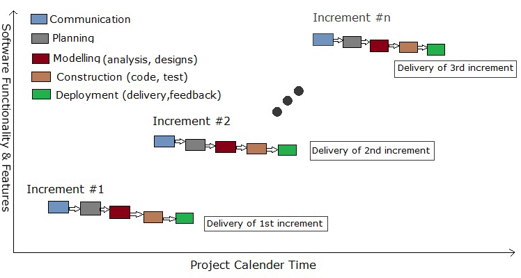 5 Software Development Life Cycle Sdlc Models And Their Usage Scenario