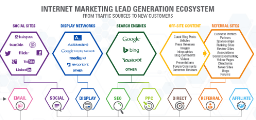internet-marketing-lead-generation-ecosystem-infographic